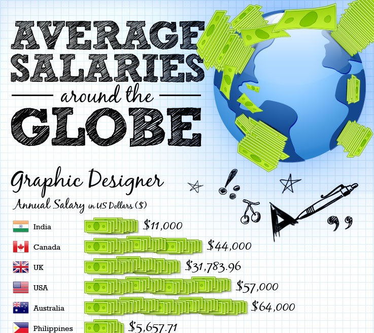 Average salaries around the globe
