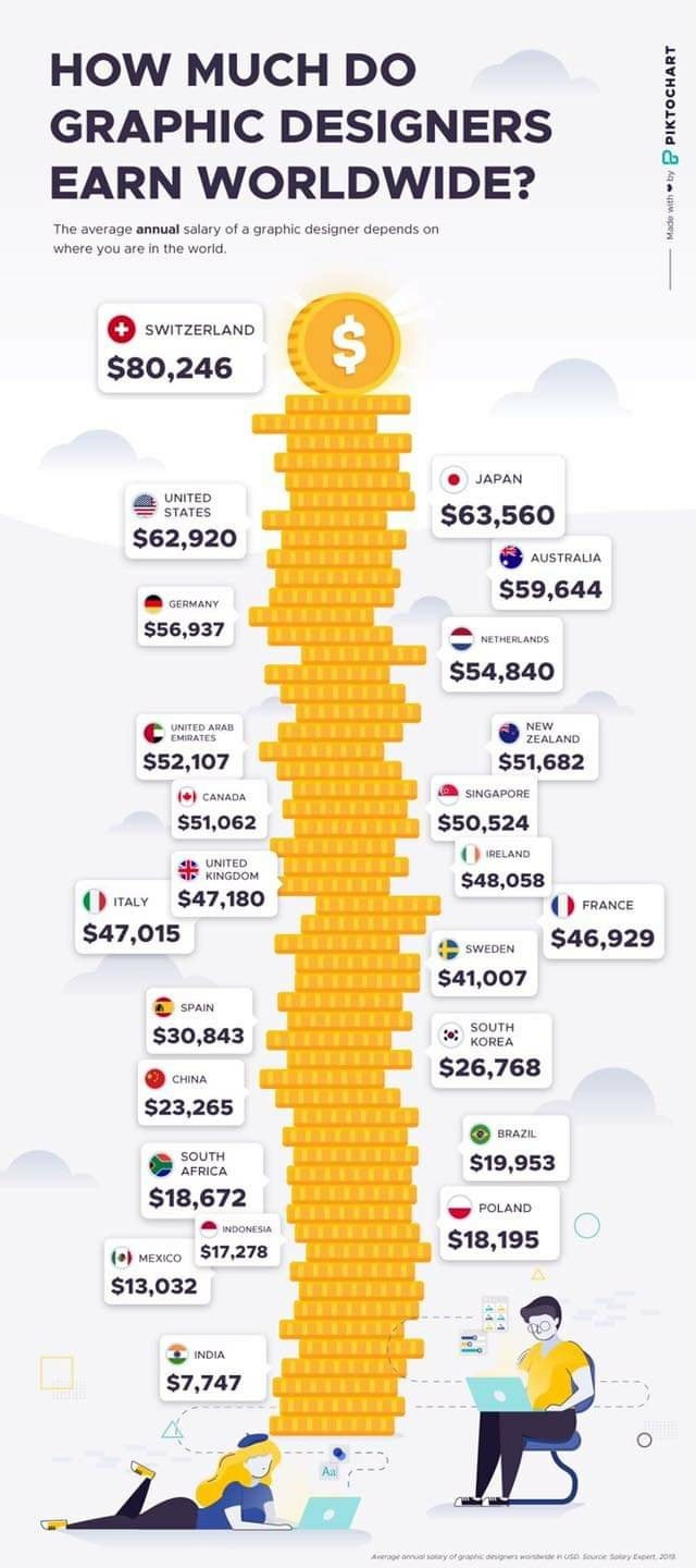 How much do a graphic designer earn? - Vectorgraphit